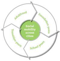 12-05-25-Social-mobility-wheel