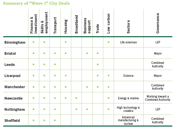City-deal-summary-table