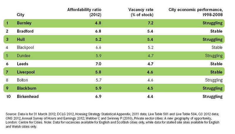13-01-29-vacancy-rates
