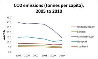 CO2 emissions pc 2005-2010